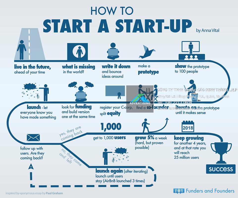 Các công ty hàng đầu thế giới khởi đầu như thế nào?